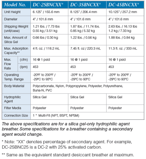 Secondary Agent Spec Chart
